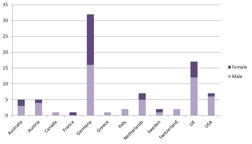 TN-stats