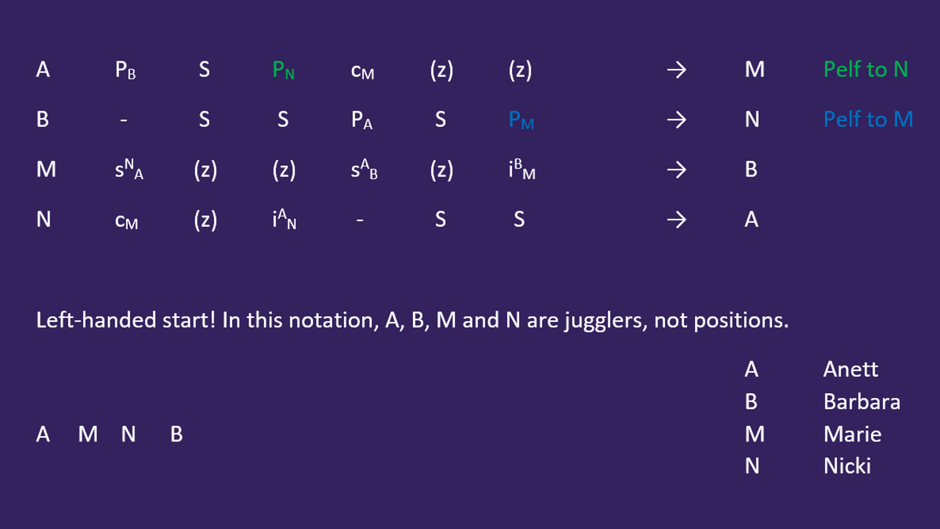 Notation 3-count Follow-About